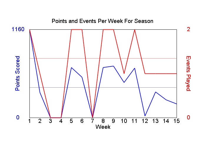 Average Points Per Week Graph